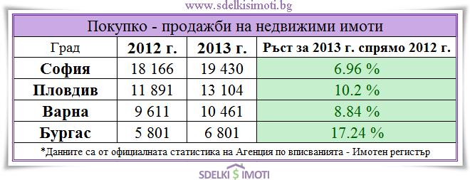 Pokupko-prodajbi za 2012-2013 golemit gradove