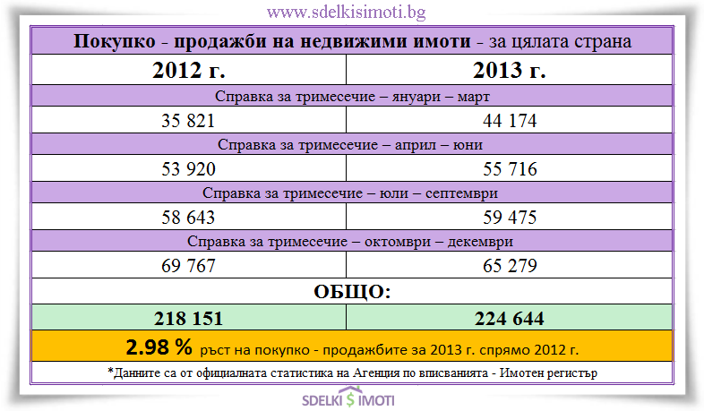Pokupko-prodajbi za cialata strana 2012-2013