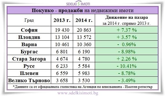 8-golemi-grada-pokupko-prodajbi-nedvijimi-imoti-2013-2014