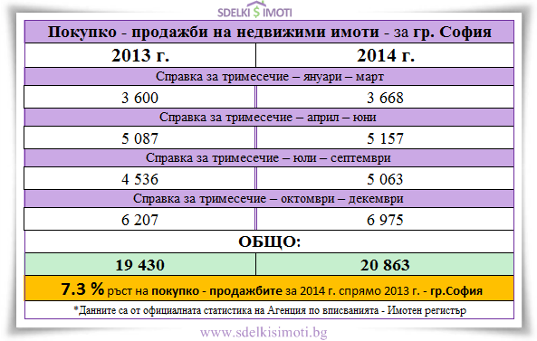 pokupko-prodajbi-Sofia-2013-2014