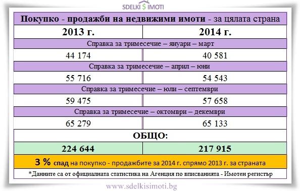 pokupko-prodajbi-nedvijimi-imoti-cialata-strana-2013-2014